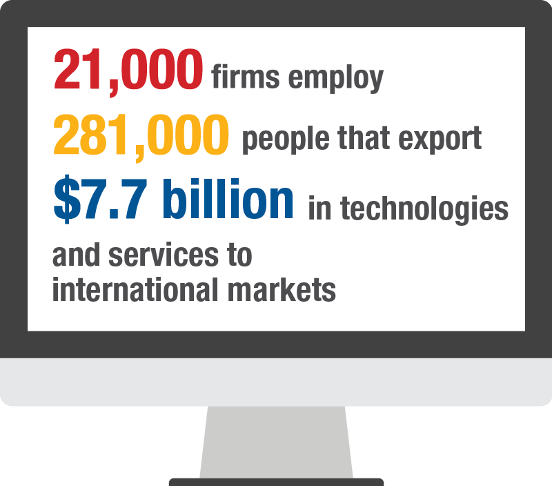 Image showing 21,000 businesses provide employment to 281,000 people and export $ 7.7 billion worth of technology and services to international markets