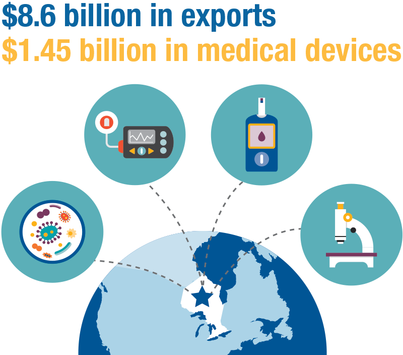 Image representing $8.6 billion in exports and $1.45 billion in medical devices
